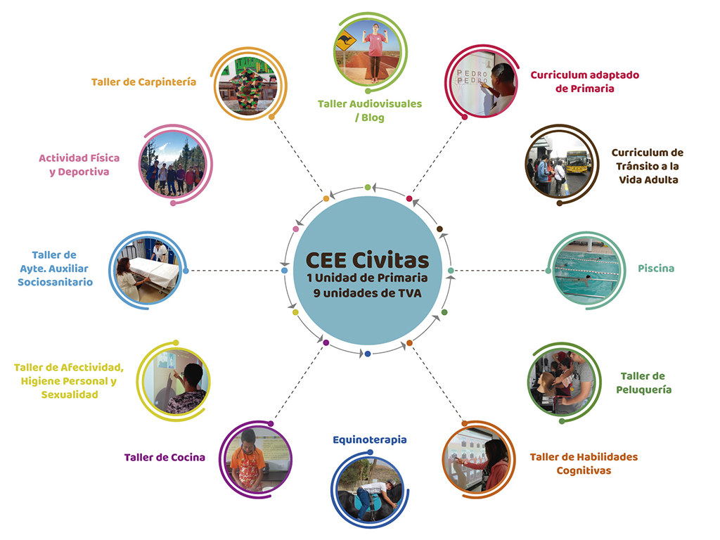 Unidades CEE Civitas