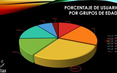 Datos descriptivos de los alumnos/usuarios de CIVITAS